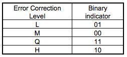 Error-Correction-Indicator-Code