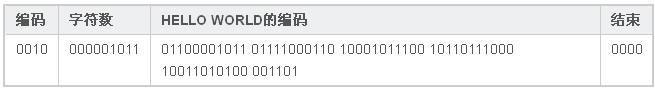 Hello-World 编码 2