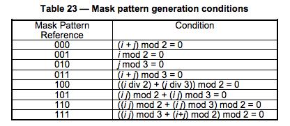 Mask-Pattern-Code