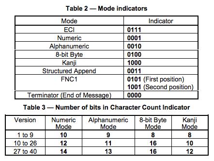 Mode-Indicator