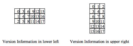 Version-Information-Position