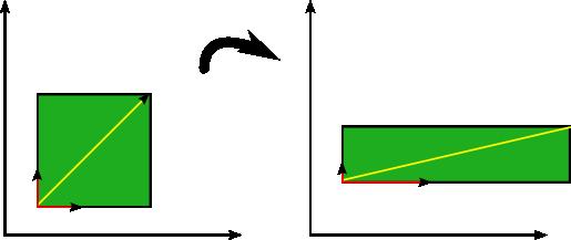 什么是特征值和特征向量?